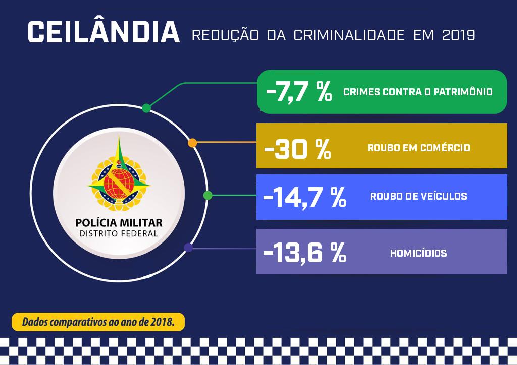 Intensificação de policiamento reduz crimes em Ceilândia